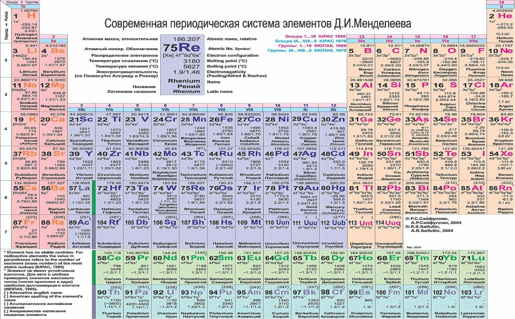 ...металлы - это химические элементы побочной подгруппы III группы периодической системы (таблицы) Менделеева.